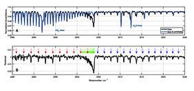 Новая полоса поглощения углекислого газа, обнаруженная в марсианской атмосфере спектрометром MIR/ACS на борту аппарата TGO.Иллюстрация (с) A. Trok