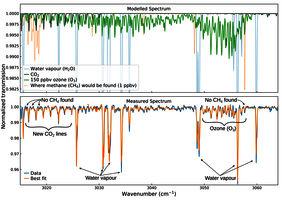 Пример спектра, полученного спектрометром среднего ИК-диапазона MIR/ACS на борту аппарата TGO (с) K. Olsen et al. (2020)